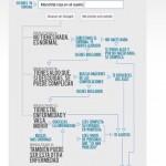 La moda de mirar en Internet sobre enfermedades y Salud